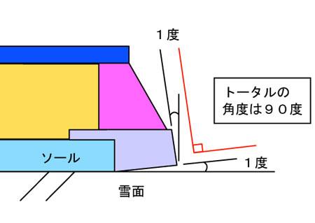 bord6