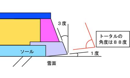 トータル88度
