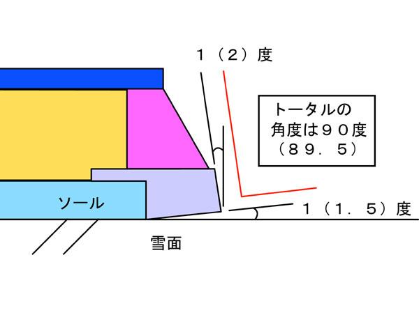 コンケーブのエッジ角度