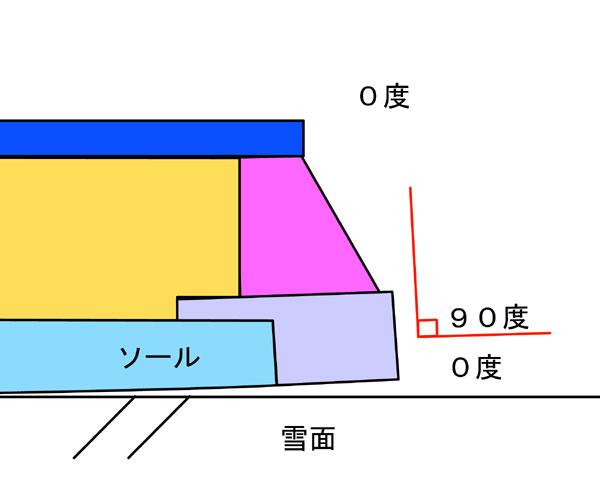 コンベックスのエッジ角度