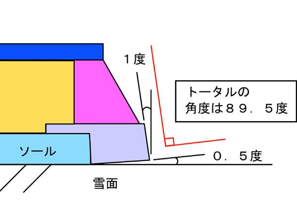 フラットのエッジ角度
