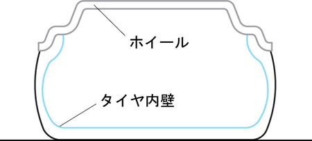 タイヤ(正常時)